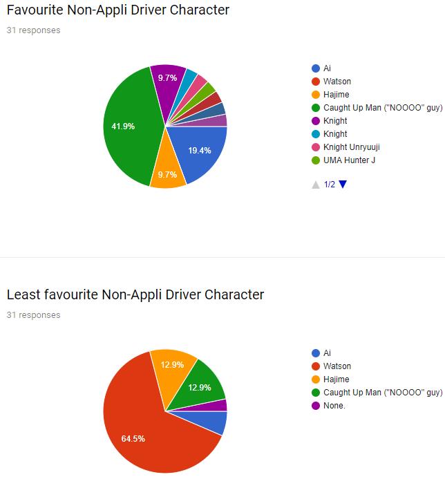 2017-10-15 13_14_56-End of Digimon Universe Appli Monsters survey! - Google Forms